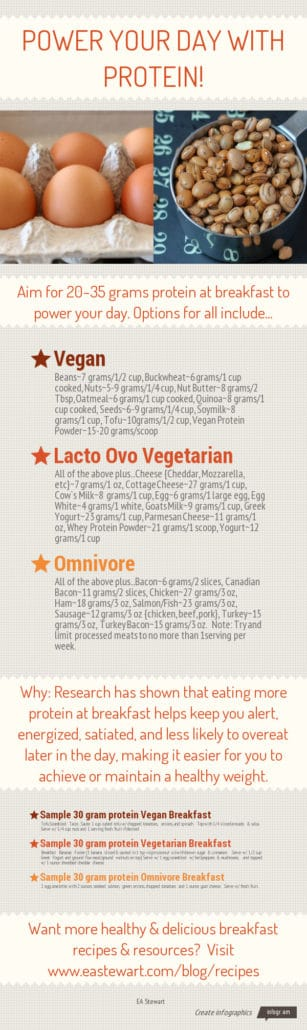 Power Your Day with Protein Infographic // The Spicy RD