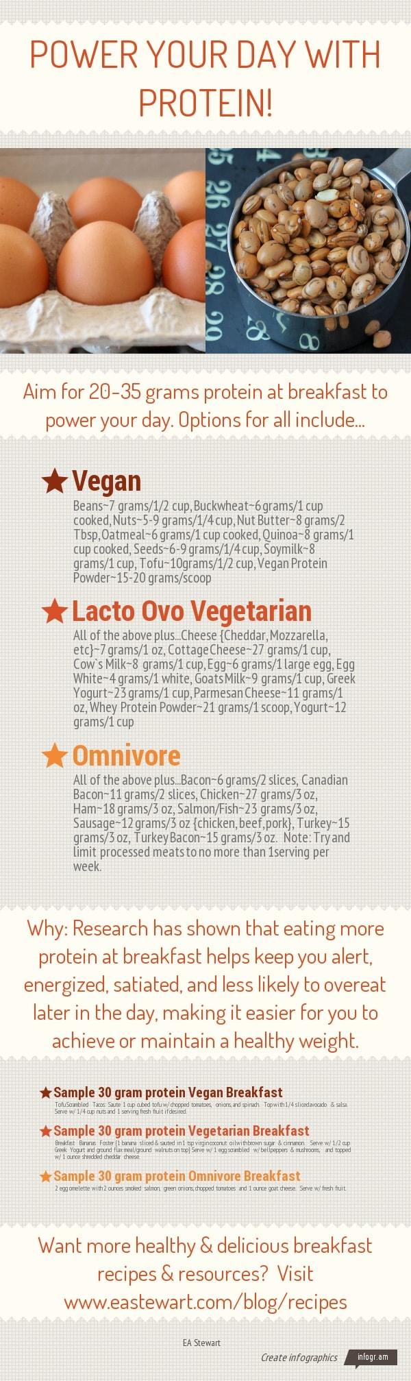 high protein breakfast ideas infographic