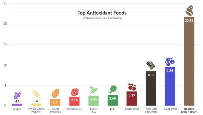 health benefits of coffee - antioxidants chart