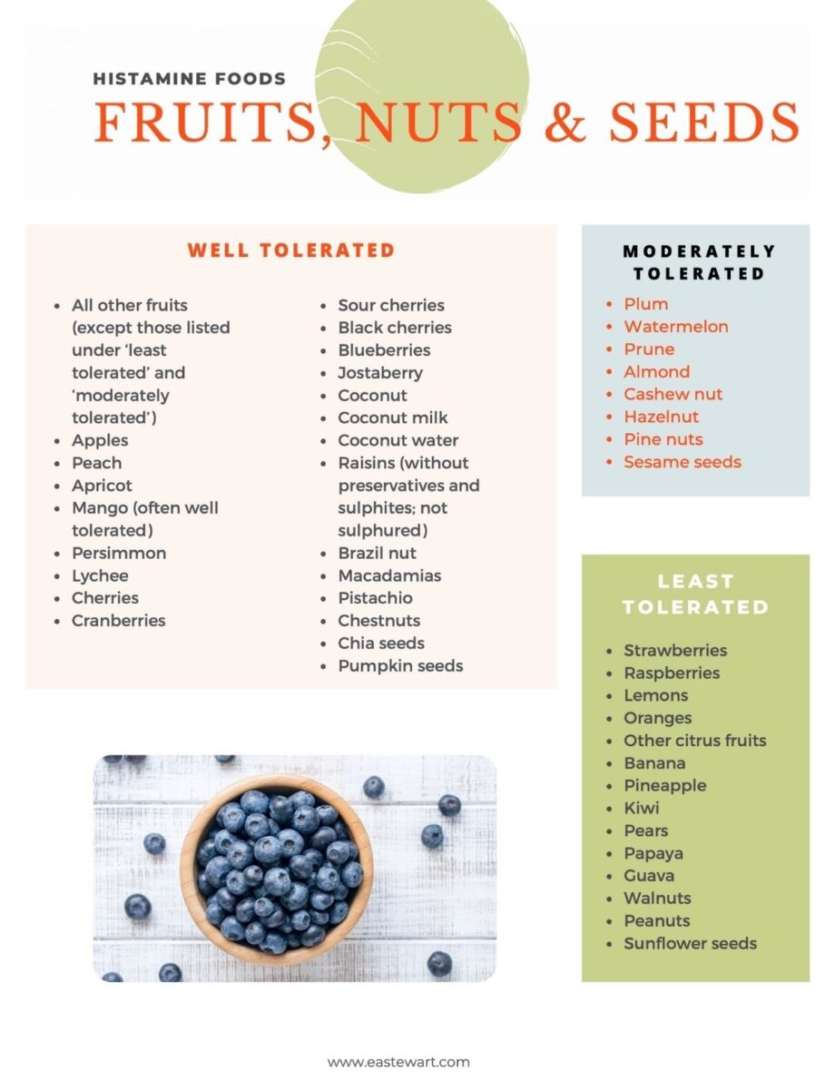 Graphic image with text lists of fruits, nuts, and seeds allowed on a low histamine diet.